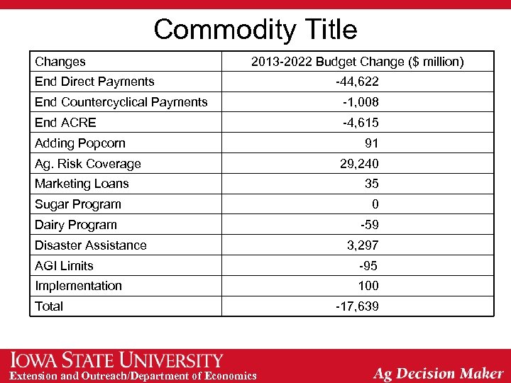Commodity Title Changes 2013 -2022 Budget Change ($ million) End Direct Payments -44, 622