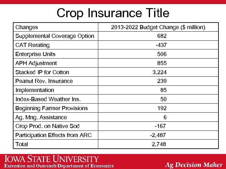 Crop Insurance Title Changes 2013 -2022 Budget Change ($ million) Supplemental Coverage Option 682