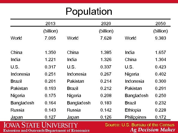 Population 2013 2020 (billion) World 7. 095 2050 (billion) World 7. 628 (billion) World