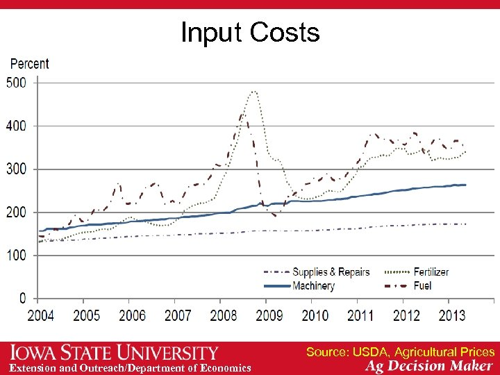 Input Costs Source: USDA, Agricultural Prices Extension and Outreach/Department of Economics