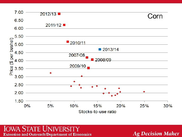 Corn Extension and Outreach/Department of Economics