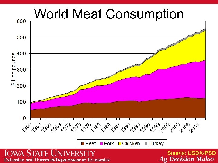 World Meat Consumption Source: USDA-PSD Extension and Outreach/Department of Economics