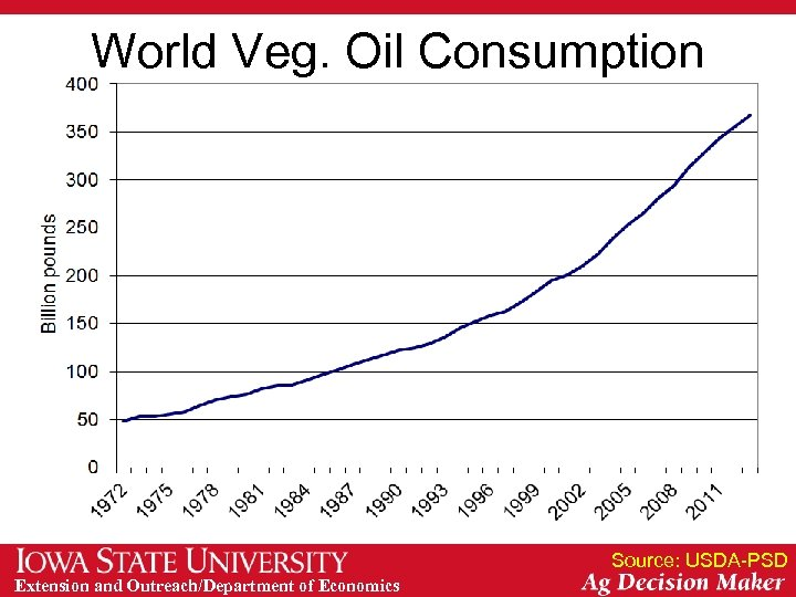 World Veg. Oil Consumption Source: USDA-PSD Extension and Outreach/Department of Economics