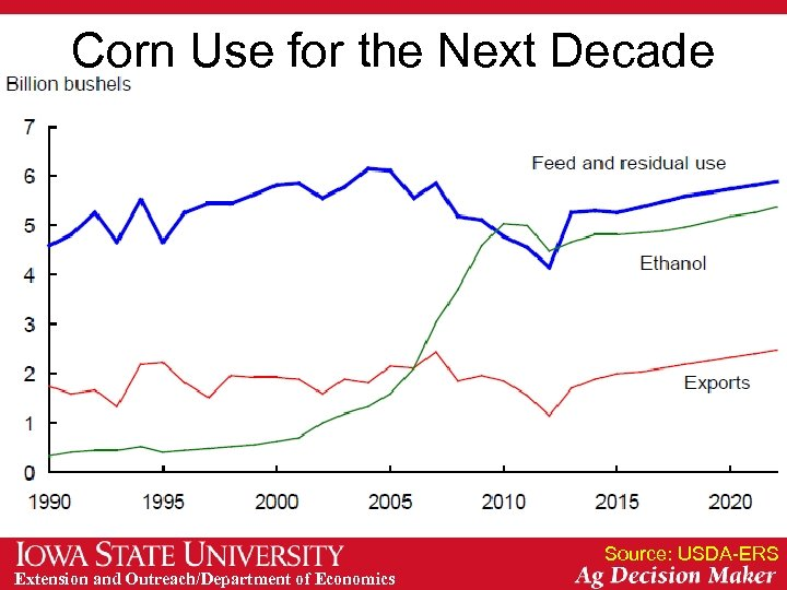 Corn Use for the Next Decade Source: USDA-ERS Extension and Outreach/Department of Economics