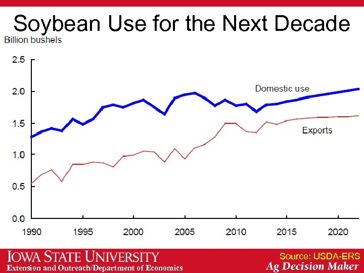 Soybean Use for the Next Decade Source: USDA-ERS Extension and Outreach/Department of Economics