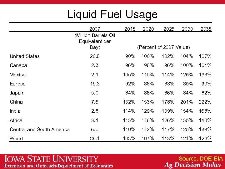 Liquid Fuel Usage 2007 (Million Barrels Oil Equivalent per Day) 2015 2020 2025 2030