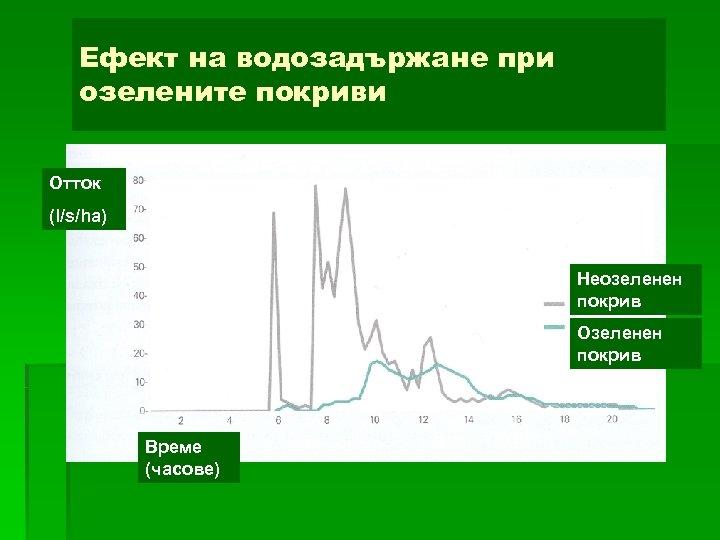 Ефект на водозадържане при озелените покриви Отток (l/s/ha) Неозеленен покрив Озеленен покрив Време (часове)