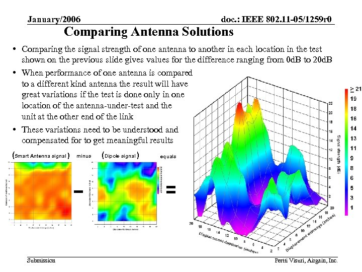 January/2006 doc. : IEEE 802. 11 -05/1259 r 0 Comparing Antenna Solutions • Comparing