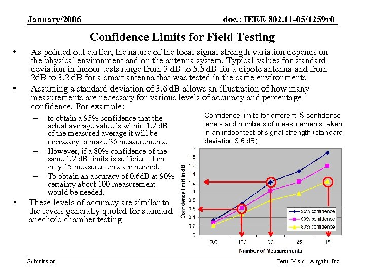 January/2006 doc. : IEEE 802. 11 -05/1259 r 0 Confidence Limits for Field Testing