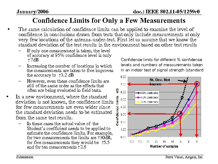 January/2006 doc. : IEEE 802. 11 -05/1259 r 0 Confidence Limits for Only a