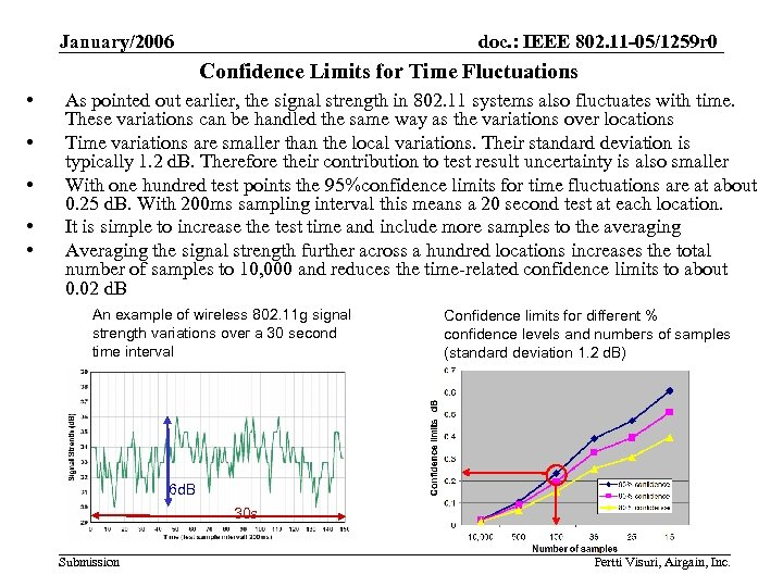 January/2006 doc. : IEEE 802. 11 -05/1259 r 0 Confidence Limits for Time Fluctuations