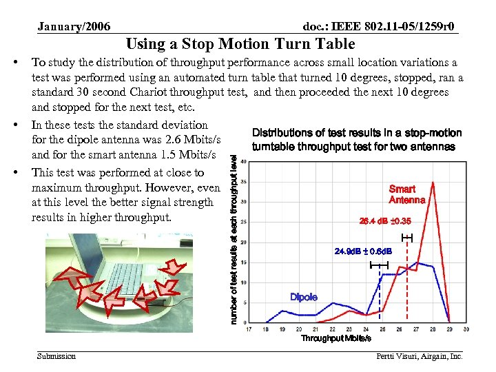 January/2006 doc. : IEEE 802. 11 -05/1259 r 0 Using a Stop Motion Turn