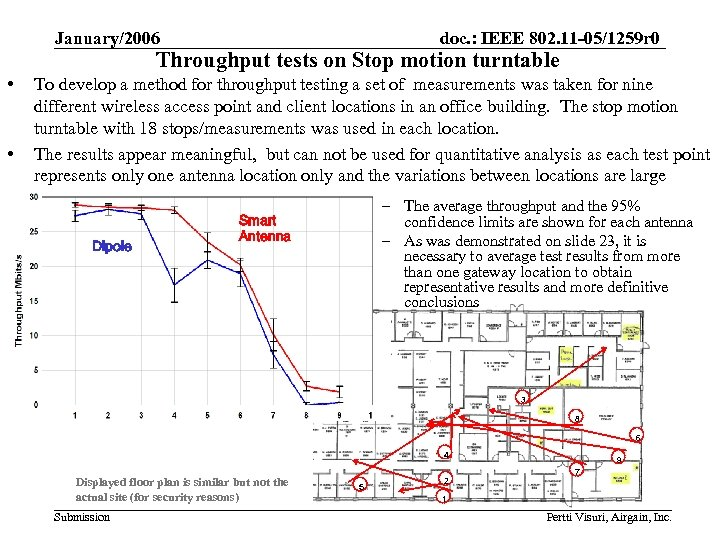 January/2006 doc. : IEEE 802. 11 -05/1259 r 0 Throughput tests on Stop motion