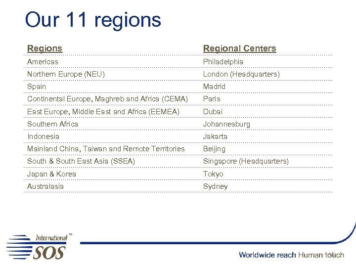 Our 11 regions Regional Centers Americas Philadelphia Northern Europe (NEU) London (Headquarters) Spain Madrid