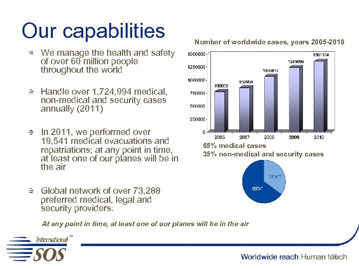 Our capabilities Number of worldwide cases, years 2005 -2010 We manage the health and