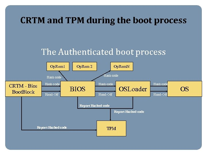 CRTM and TPM during the boot process The Authenticated boot process Op. Rom 1
