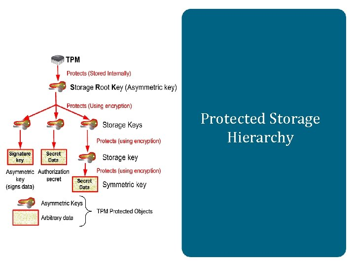 Protected Storage Hierarchy