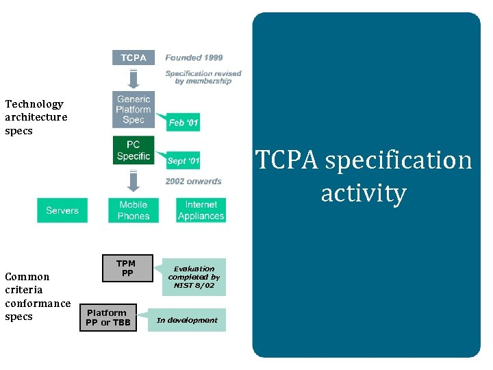 Technology architecture specs TCPA specification activity Common criteria conformance specs TPM PP Platform PP