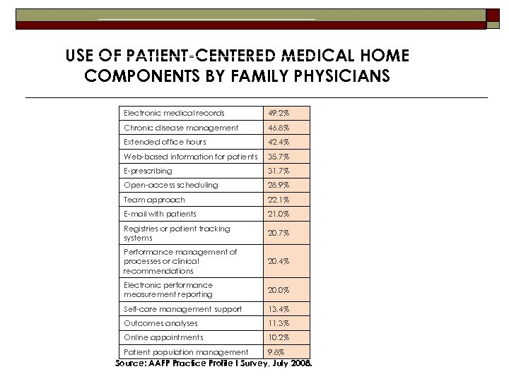 USE OF PATIENT-CENTERED MEDICAL HOME COMPONENTS BY FAMILY PHYSICIANS Electronic medical records 49. 2%