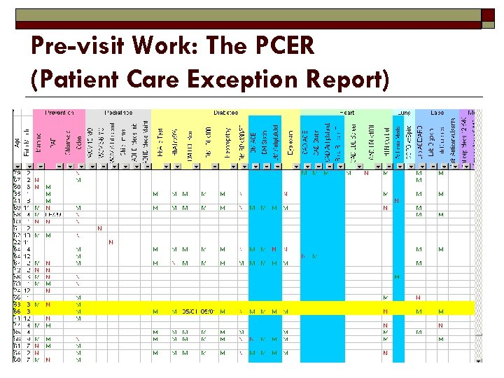Pre-visit Work: The PCER (Patient Care Exception Report)