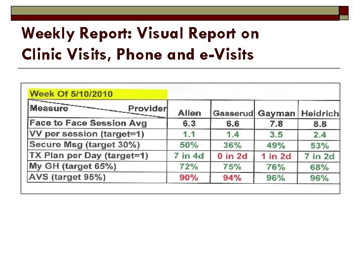 Weekly Report: Visual Report on Clinic Visits, Phone and e-Visits