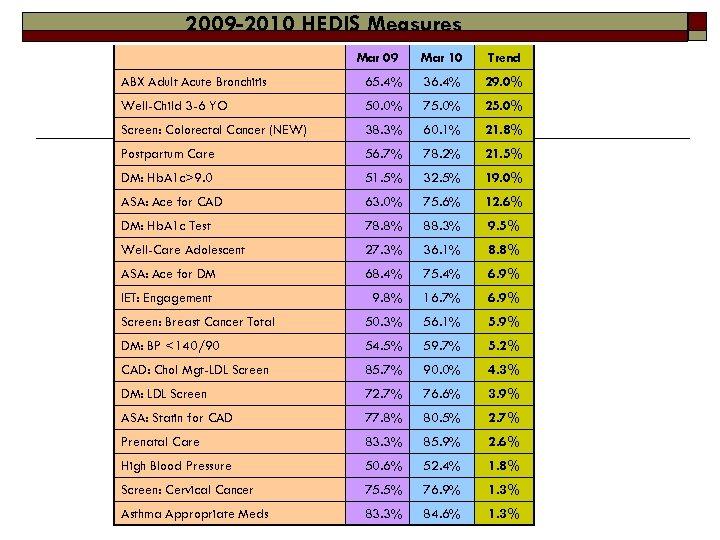 2009 -2010 HEDIS Measures Mar 09 Mar 10 Trend ABX Adult Acute Bronchitis 65.