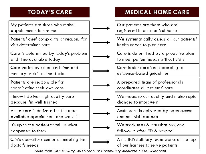 TODAY'S CARE MEDICAL HOME CARE My patients are those who make appointments to see