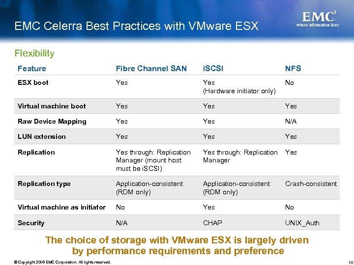 EMC Celerra Best Practices with VMware ESX Flexibility Feature Fibre Channel SAN i. SCSI