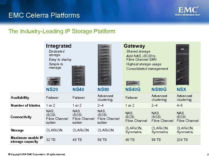 EMC Celerra Platforms The Industry-Leading IP Storage Platform Integrated Gateway Dedicated storage Easy to
