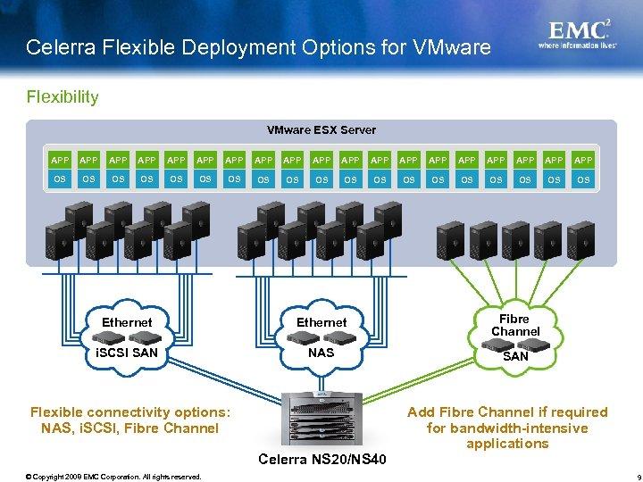 Celerra Flexible Deployment Options for VMware Flexibility VMware ESX Server APP APP APP APP