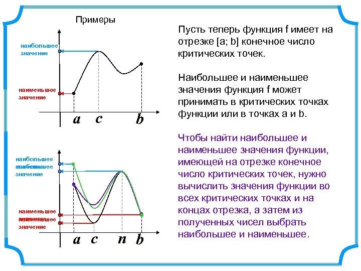 Примеры Пусть теперь функция f имеет на отрезке [а; b] конечное число критических точек.