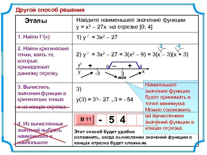 Другой способ решения Этапы 1. Найти f /(x) 2. Найти критические точки, взять те,