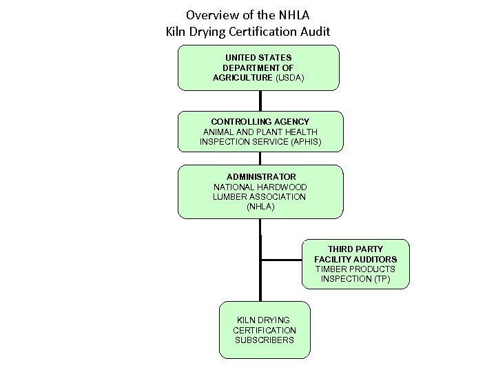Overview of the NHLA Kiln Drying Certification Audit UNITED STATES DEPARTMENT OF AGRICULTURE (USDA)