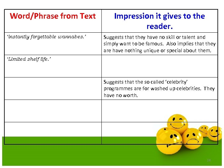 Word/Phrase from Text 'instantly forgettable wannabes. ' Impression it gives to the reader. Suggests