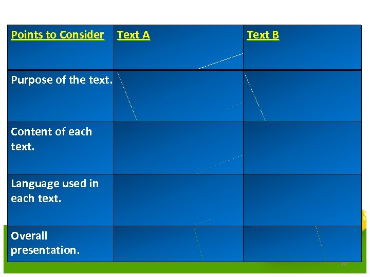 Points to Consider Text A Text B Purpose of the text. Content of each