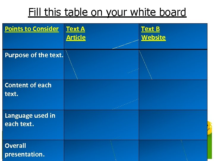 Fill this table on your white board Points to Consider Text A Article Text