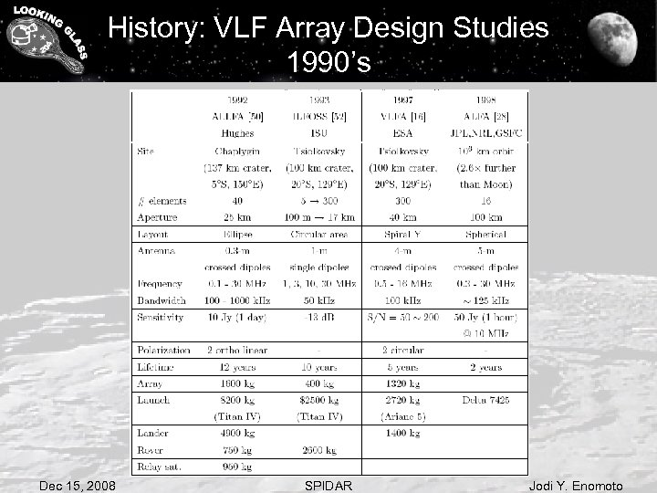 History: VLF Array Design Studies 1990's Dec 15, 2008 SPIDAR Jodi Y. Enomoto