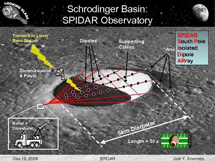 Schrodinger Basin: SPIDAR Observatory Transmit to Lunar Base Station Dipoles Supporting Cables SPIDAR South