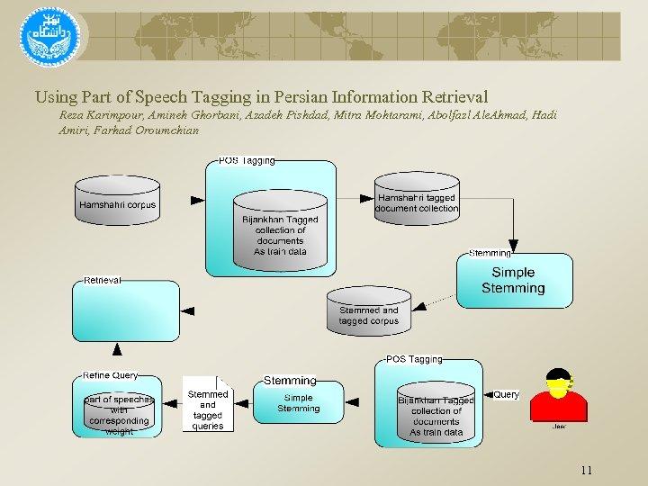 Using Part of Speech Tagging in Persian Information Retrieval Reza Karimpour, Amineh Ghorbani, Azadeh