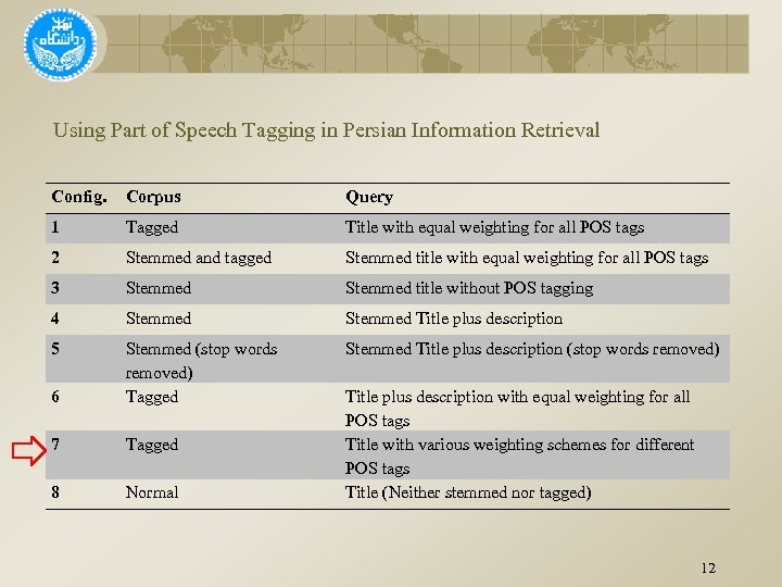 Using Part of Speech Tagging in Persian Information Retrieval Config. Corpus Query 1 Tagged