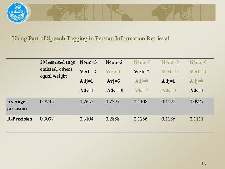 Using Part of Speech Tagging in Persian Information Retrieval 20 less used tags omitted,