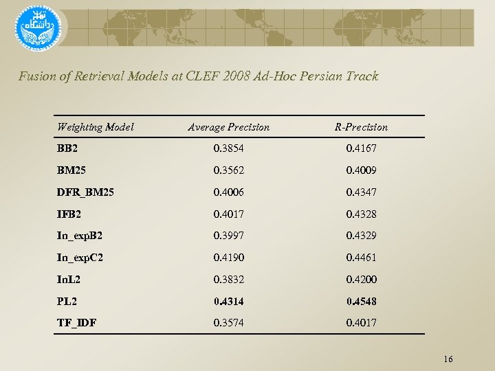 Fusion of Retrieval Models at CLEF 2008 Ad-Hoc Persian Track Weighting Model Average Precision