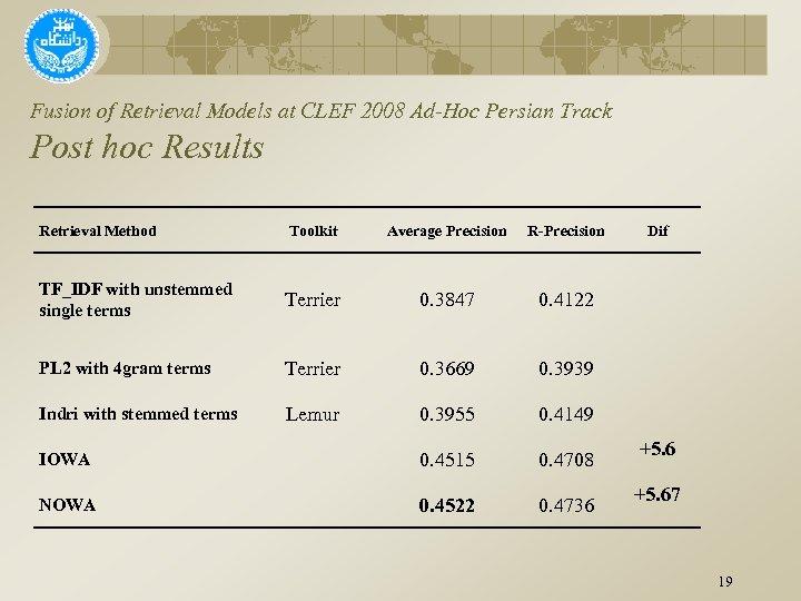 Fusion of Retrieval Models at CLEF 2008 Ad-Hoc Persian Track Post hoc Results Retrieval