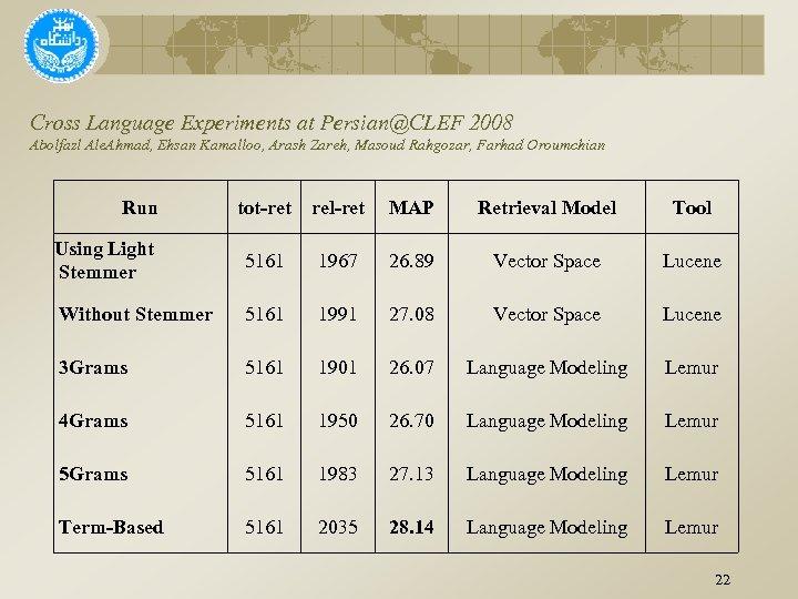 Cross Language Experiments at Persian@CLEF 2008 Abolfazl Ale. Ahmad, Ehsan Kamalloo, Arash Zareh, Masoud