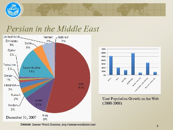 Persian in the Middle East User Population Growth on the Web (2000 -2008) December