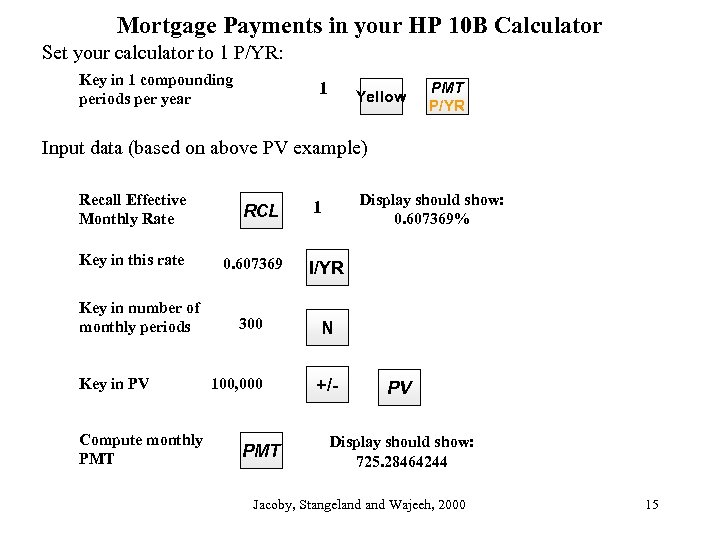 Mortgage Payments in your HP 10 B Calculator Set your calculator to 1 P/YR: