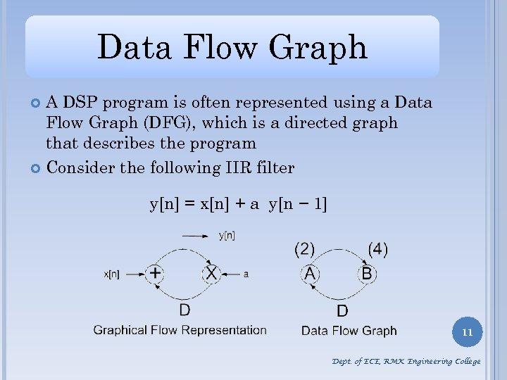 Data Flow Graph A DSP program is often represented using a Data Flow Graph