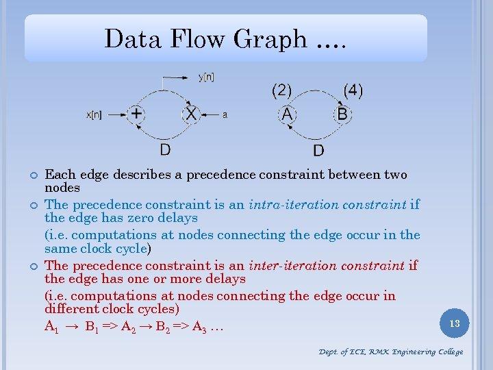 Data Flow Graph …. Each edge describes a precedence constraint between two nodes The