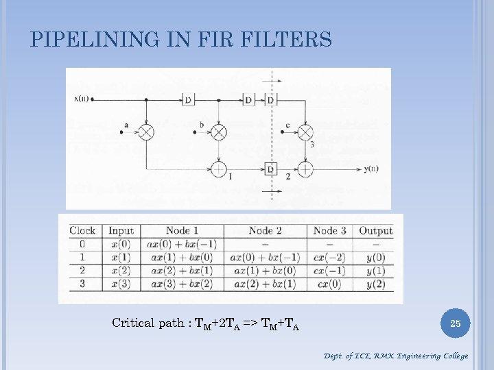 PIPELINING IN FIR FILTERS Critical path : TM+2 TA => TM+TA 25 Dept. of
