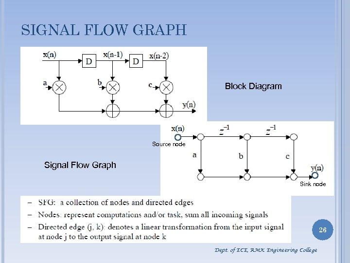 SIGNAL FLOW GRAPH Block Diagram Source node Signal Flow Graph Sink node 26 Dept.